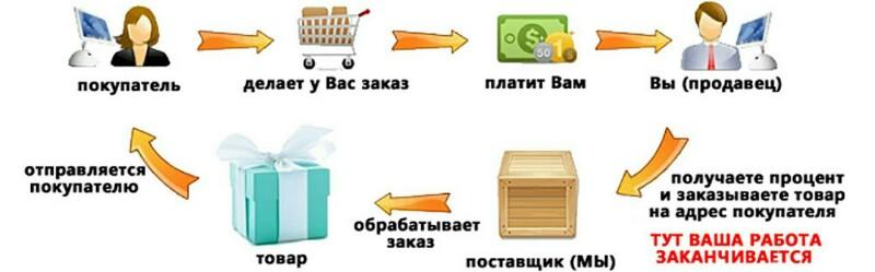 Дропшиппинг игрушек (Схема работы)